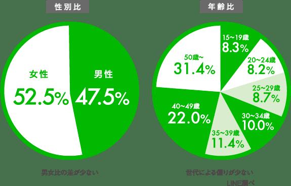 LINE 利用者層グラフ(性別比・年齢比)