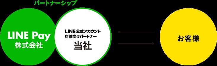 LINE公式アカウント 店舗向けパートナー パートナーシップ